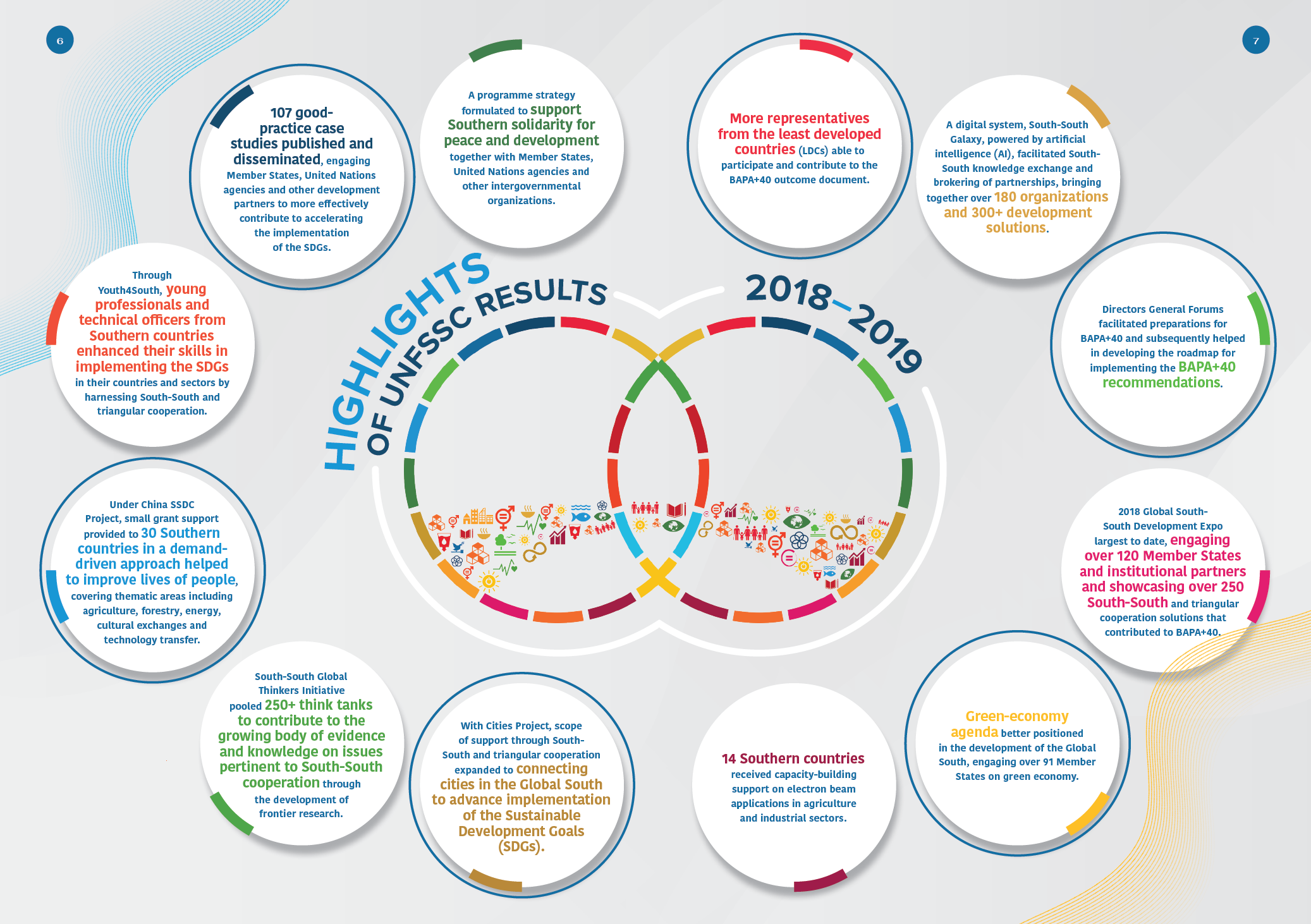 Highlights of UNFSSC Results 2018-2019